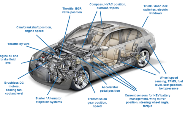 What is an OBD II connection? - iSteer